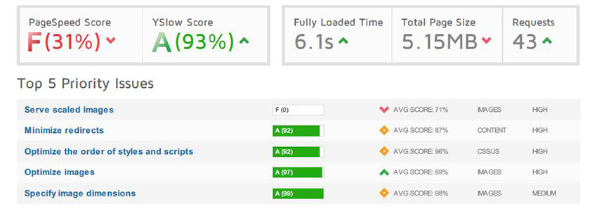 The Voux theme speed score before optimization